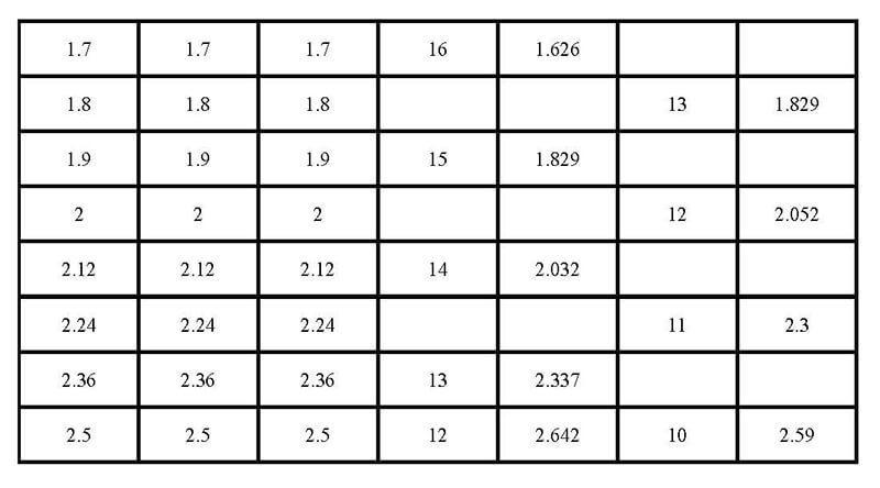 电线电缆国标与美标等类型对应表